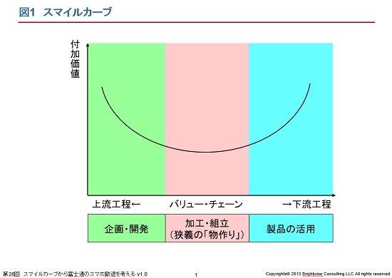 富士通のスマホ撤退が象徴する、日本の「ものづくり」の価値の低さ