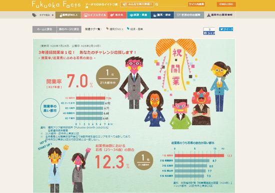 全国から福岡市へ人も企業も大移動しているワケ