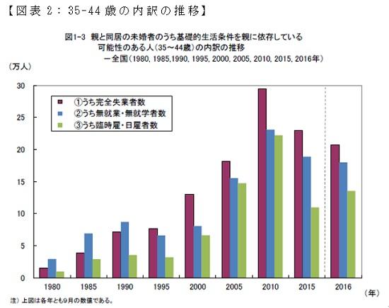 非正規雇用問題 - Waseda University