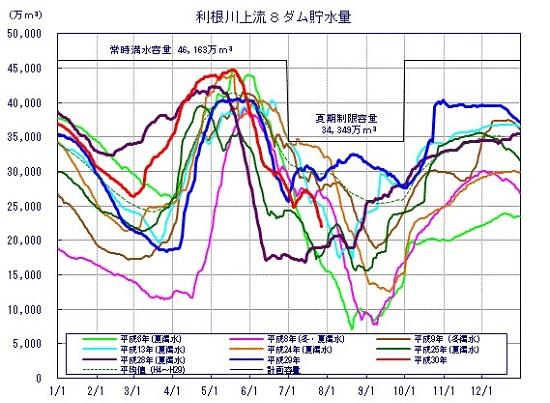 ダム 率 地方 関東 貯水 首都圏の水資源状況(リアルタイム)