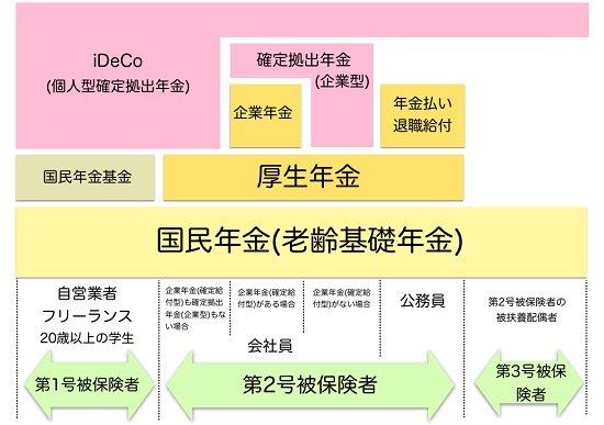最強の老後資産形成法「iDeCo」、加入者急増のワケ…30年で7百万円の節税効果