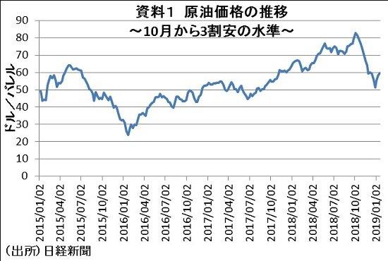 """原油価格下落、消費増税迎える日本経済に""""想定外の恩恵""""…国内所得、約3兆円増加も"""