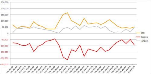 ドコモ、iPhone導入でも止まらない顧客流出で独り負け 昨年度MNPはauが圧勝の画像1