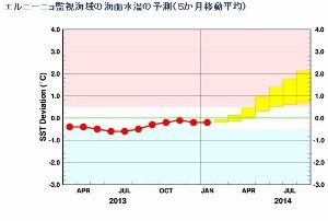 エルニーニョ現象、今夏の日本経済に悪影響の懸念 消費増税判断に影響の可能性も