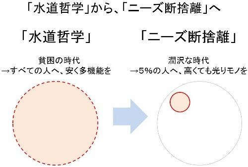 なぜ日本メーカーはルンバをつくれない?「ニーズの断捨離」で新しい常識と顧客を創造の画像1