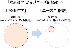 なぜ日本メーカーはルンバをつくれない?「ニーズの断捨離」で新しい常識と顧客を創造