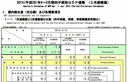 """年率GDP、""""実質""""16.9%の大幅減?経済成長失速、高まる消費再増税への壁の画像1"""