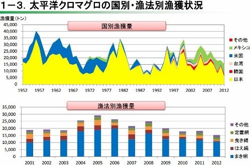 中国、国際ルールを無視し世界中のマグロを獲り尽くす?日本には厳しい漁獲量規制の画像1