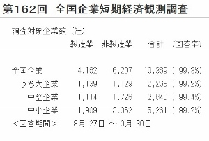 円安善悪論争は無意味?正しい「景況感」とは?二極化する日本経済、実態の把握困難にの画像1