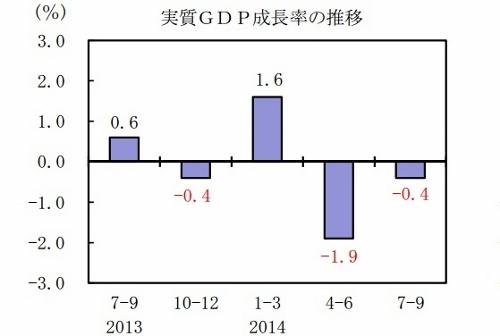 景気後退局面か GDP速報値大幅減が示唆 消費増税で深刻な経済悪化を招いた財務省の罪の画像1