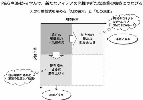 P&Gと3M、ヒット商品を生み出し続ける秘密 「闇研」のルール化で開発を活性化の画像1