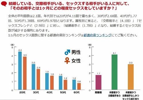 セックスレス大国・日本 すれ違う男女の価値観 つまらないセックスに陥る人々の画像1