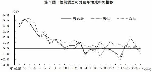 """実質賃金、20年前と変わらず 一億総""""お金使わない""""現象を生んだ日本の特殊性と原因の画像1"""