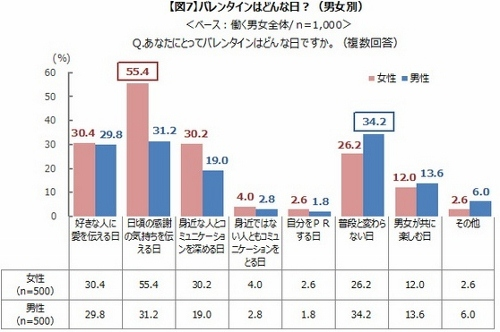 異常すぎる日本のバレンタインデー 平均予算約5千円、自分チョコが本命チョコ上回るの画像1