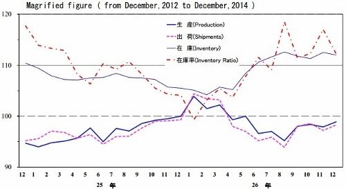 日本経済、今年半ばから確実に活況へ 家計収入と実質賃金アップ、雇用者数と輸出も増の画像1