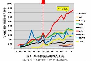 IoTブームの危うさ 日本半導体、ブーム便乗と壊滅を繰り返す元凶とは