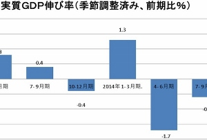 GDPプラス転換はアベノミクスの手柄ではない 消費増税の深刻な後遺症、所得改善の嘘