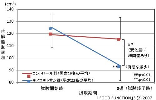 トクホ食品、国の不可解・不公平な審査で中小企業に数億円の被害 発がん性懸念の食品を認定の画像1