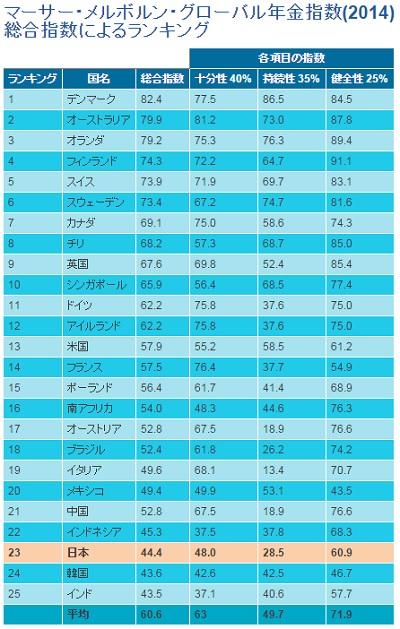 日本は南アや中国より下位、世界年金ランキングで 支給開始を70歳へ引き上げ不可避かの画像1