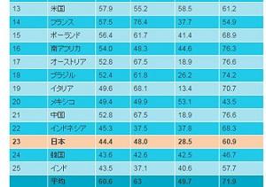 日本は南アや中国より下位、世界年金ランキングで 支給開始を70歳へ引き上げ不可避か
