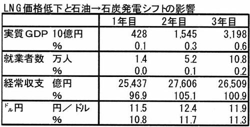 石炭火力発電推進、GDP増と雇用増に有効 バカ高いLNG輸入、日本経済に悪影響の画像1