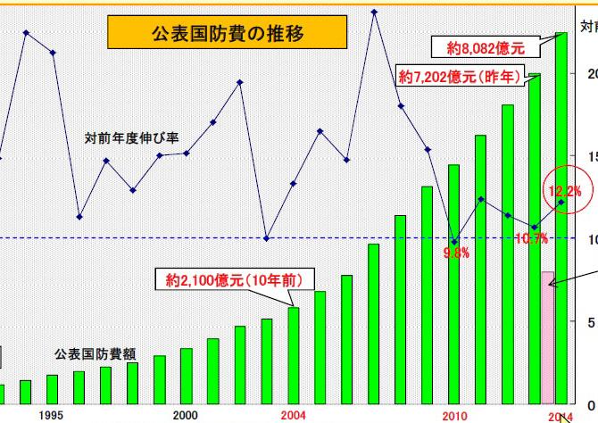 日本は戦争などまともにできない、もうひとつの理由 中国の国防予算、日本の10倍か