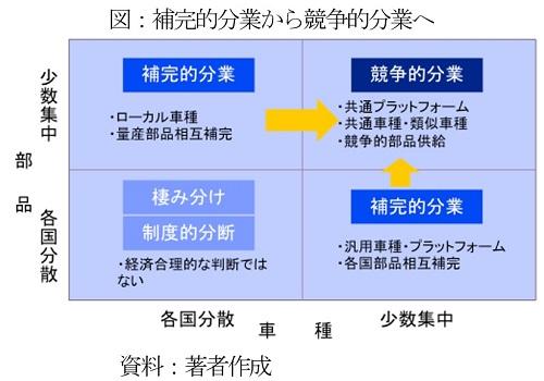 アジア自動車産業 競争的分業体制への歴史的転換(後編)  超中心国3国が牽引する各国間の序列が明確化