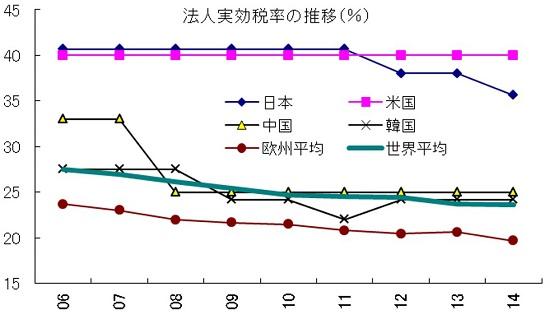 日本経済と乖離する日本企業 賃金抑制と製造業空洞化を招いた国の怠慢 農業保護の代償の画像1