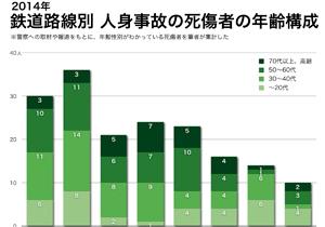 鉄道人身事故、路線別に驚きの特徴?東横線は若者が4割、田園都市線は50代以上が6割…
