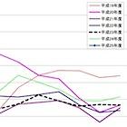 好調続く住宅着工戸数、消費増税後に反動減の懸念高まる〜前回増税時は2ケタ大幅減