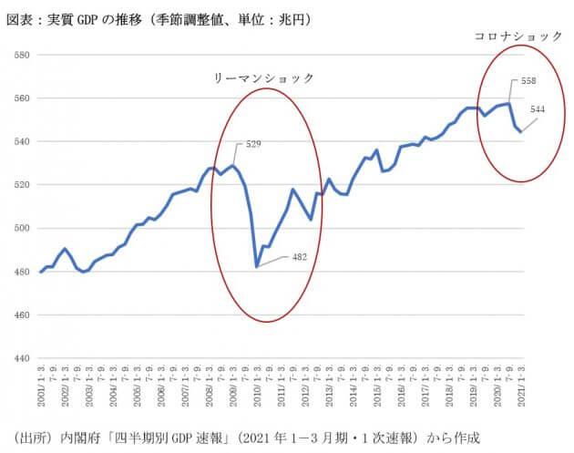 「コロナショックはリーマンショックを超えた」報道は、なぜ間違っている?GDPの読み方の画像2